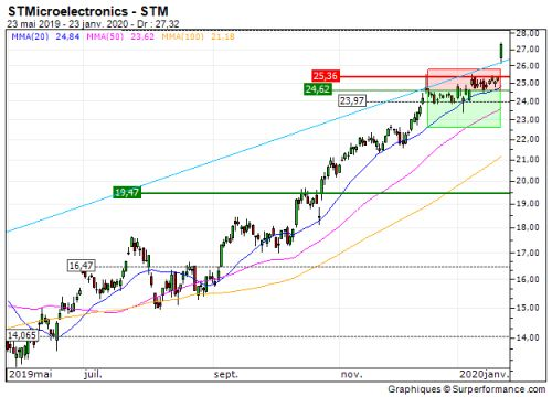 STMicroelectronics:  Turbo put désactivé