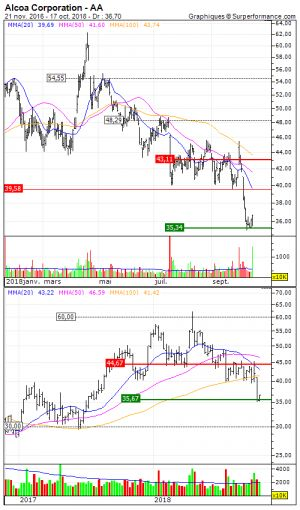 Alcoa Corporation:  A proximité d'un support moyen terme important