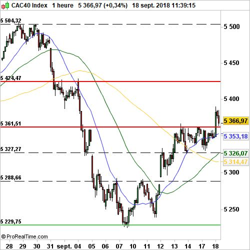 CAC 40 - Horaire:  Tentative d'extraction