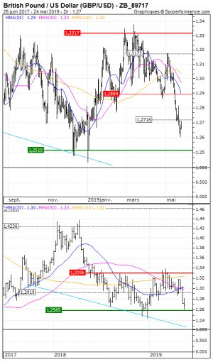 British Pound / US Dollar :  Achat du turbo call F534S