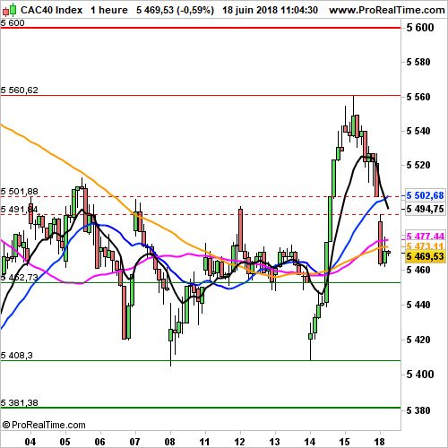 CAC 40 - Horaire:  Tensions commerciales au programme