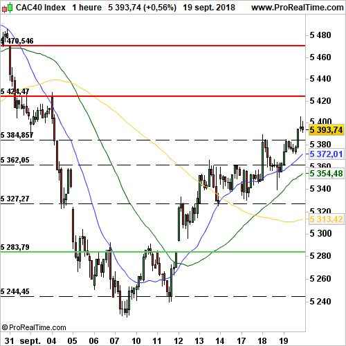 CAC 40 - Horaire:  L'embellie persiste