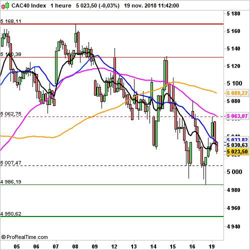 CAC 40 - Horaire:  Renault plombe l'ambiance
