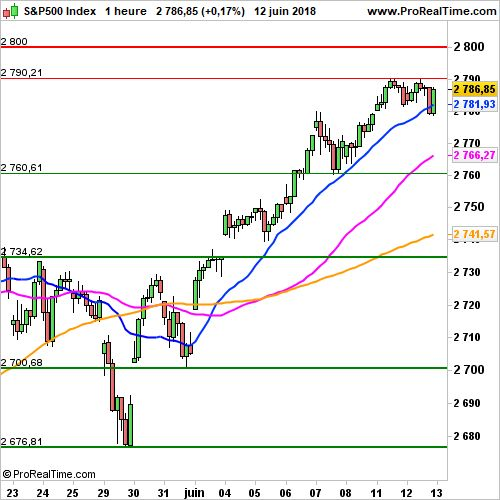 S&P 500 - Horaire:  Gain initial de 0.1% avant la Fed