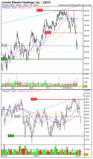 Lincoln Electric Holdings, Inc.:  Le support ne devrait pas faire long feu