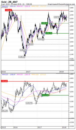 Gold:  Vente du turbo call sur le Gold