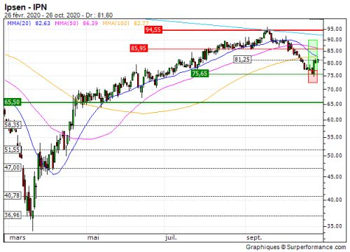 Ipsen:  Vente du turbo CALL 6F58S