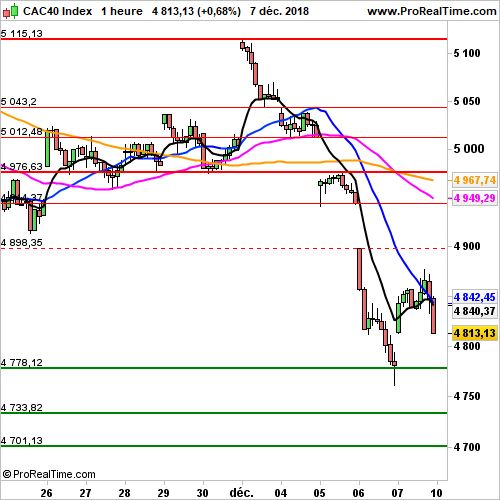 CAC 40 - Horaire:  La semaine commence mal