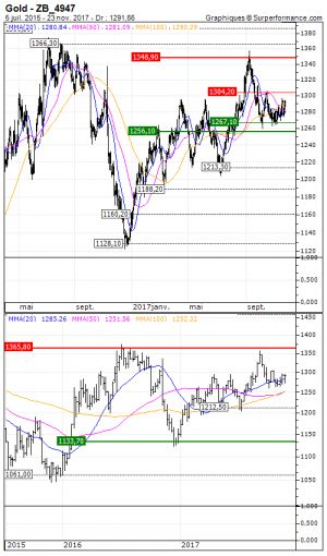 Gold:  Vente du turbo call 3694V