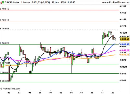 CAC 40 - Horaire:  Le CAC40 marque une pause