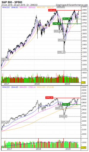 S&P 500:  Triple top ou extraction?