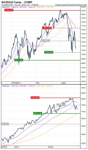 NASDAQ Comp.:  Aversion au risque persistante