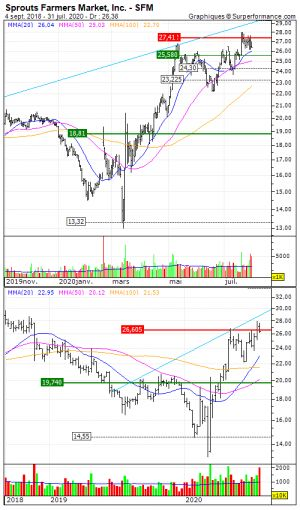 Sprouts Farmers Market, Inc.:  La configuration est positive