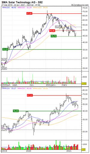 SMA Solar Technology AG:  On profitera du calme pour se positionner