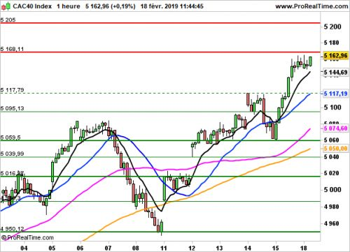 CAC 40 - Horaire:  Initiatives limitées sans Wall-Street